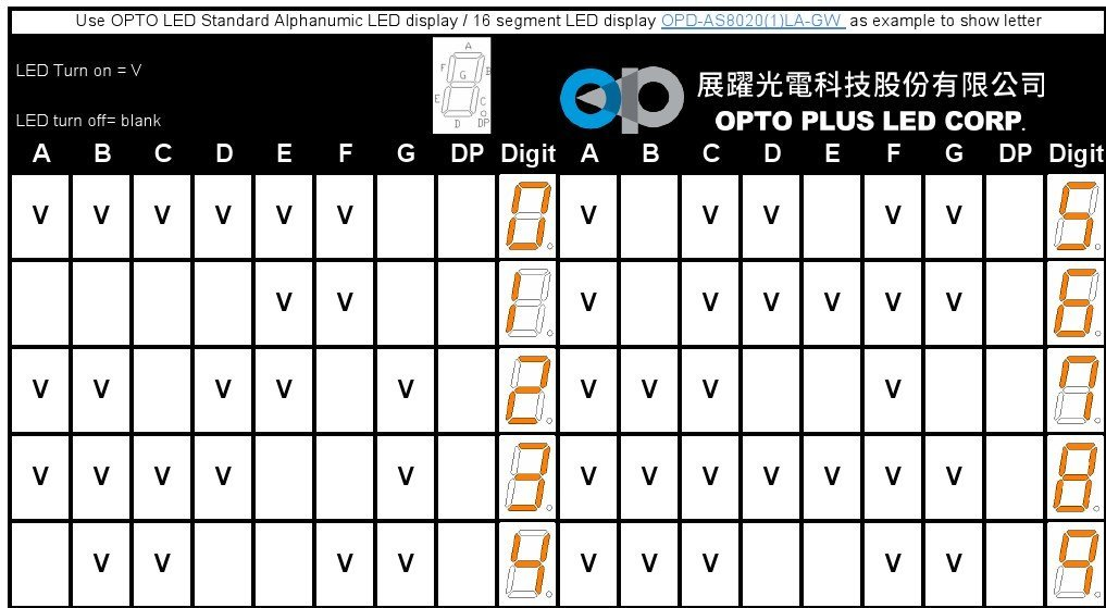 ▲ OPS-S4010SE-GW - simulation chart.to light up numbers 0 - 9 and true table (PDF Version)